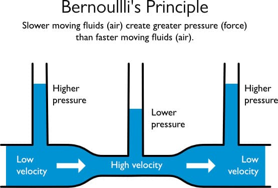 Bernoullis Principle